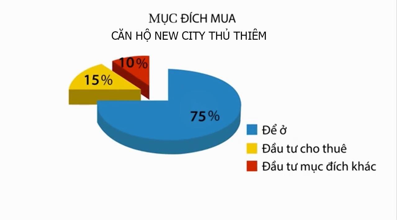 Mục đích mua căn hộ New City Thủ Thiêm là gì?
